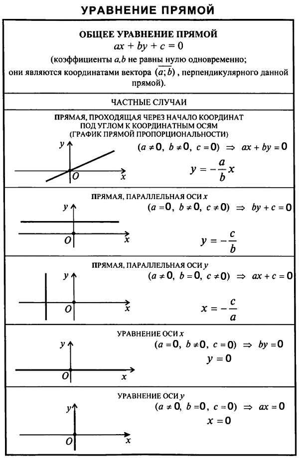 Как сделать уравнение прямой 119