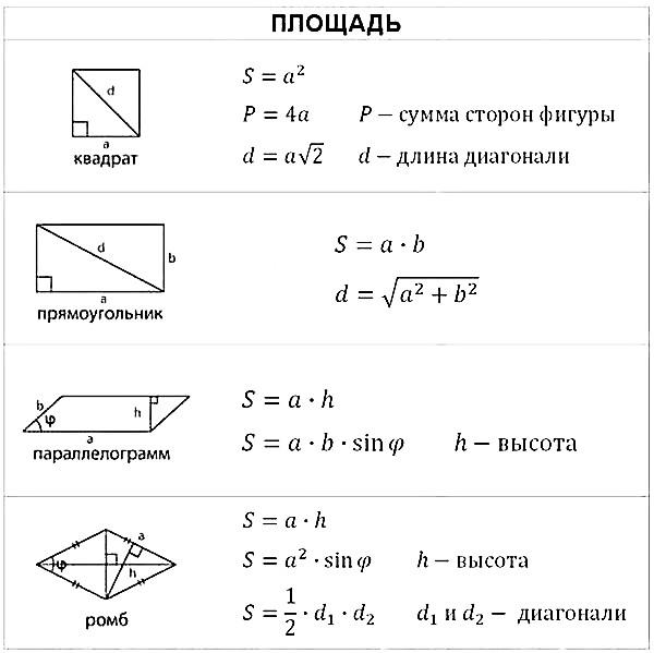 Формулы стереометрии