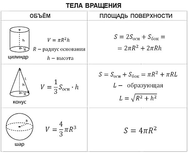 Стереометрия решение задач конус решение задач по трудовому праву образец